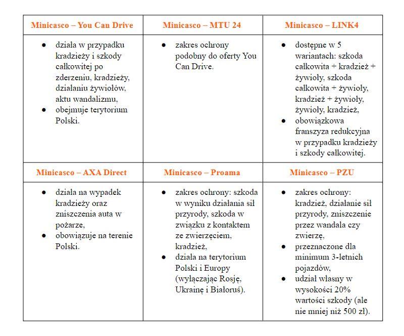 Porównanie minicasco